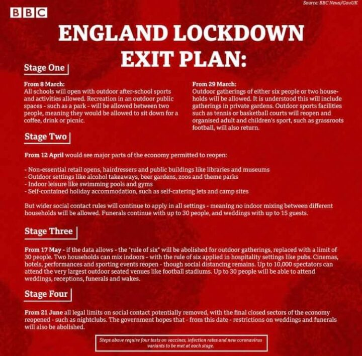 And for us? Restrictions will be eased and at least there is an exit plan to end Lockdown.